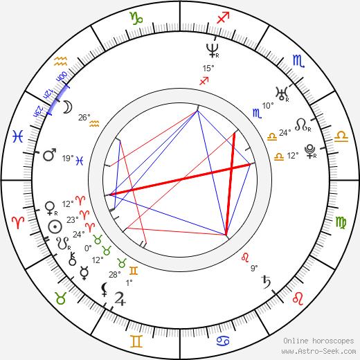 Javier Guzman birth chart, biography, wikipedia 2020, 2021