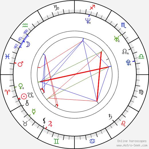 Javier Guzman astro natal birth chart, Javier Guzman horoscope, astrology