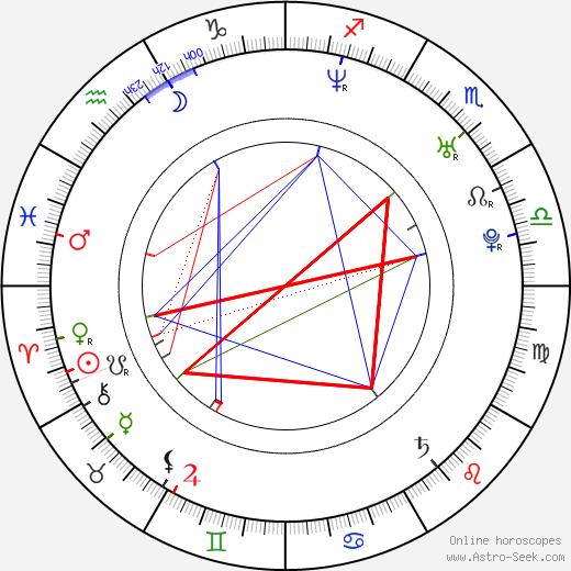Jiří Magál astro natal birth chart, Jiří Magál horoscope, astrology