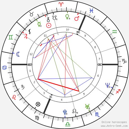 John Cena astro natal birth chart, John Cena horoscope, astrology