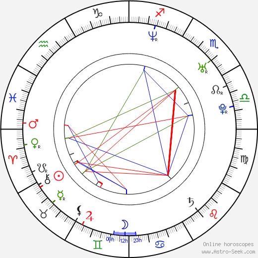 John Oliver astro natal birth chart, John Oliver horoscope, astrology