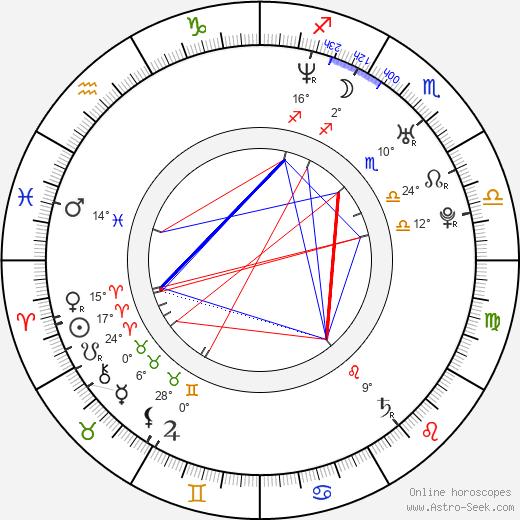 Judith Grant birth chart, biography, wikipedia 2018, 2019