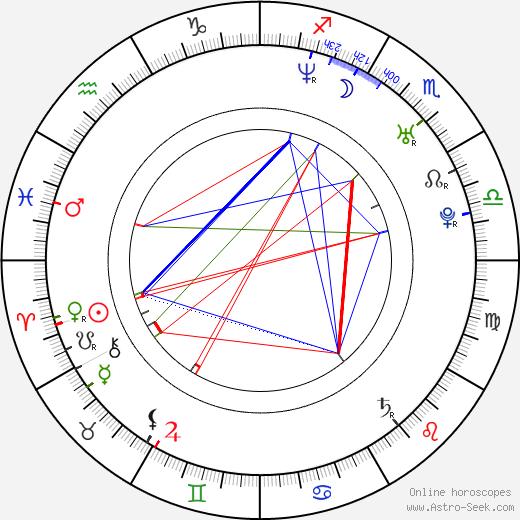 Judith Grant astro natal birth chart, Judith Grant horoscope, astrology