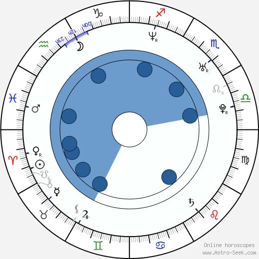 Julia Crow wikipedia, horoscope, astrology, instagram
