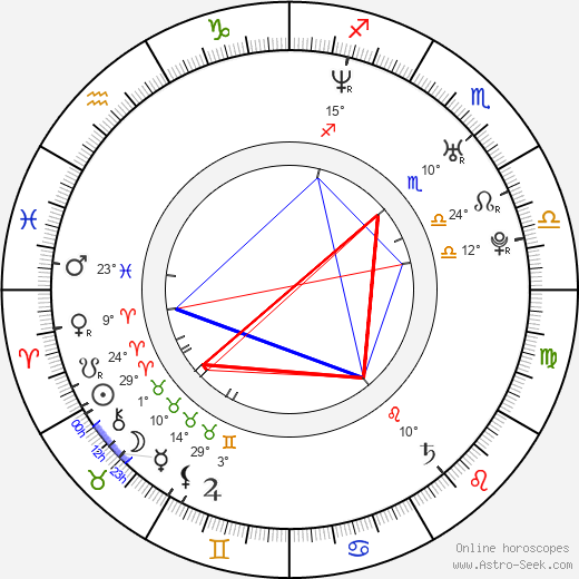 Katarzyna Glinka birth chart, biography, wikipedia 2019, 2020