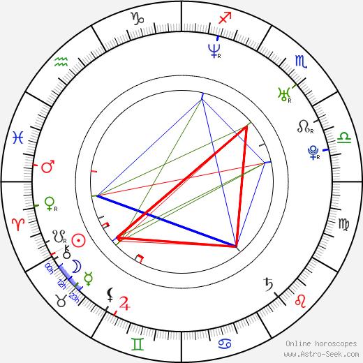 Katarzyna Glinka birth chart, Katarzyna Glinka astro natal horoscope, astrology