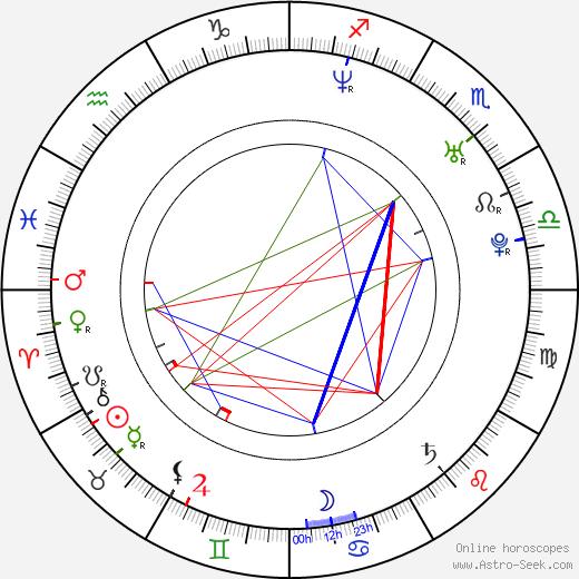 Kunio Kató birth chart, Kunio Kató astro natal horoscope, astrology