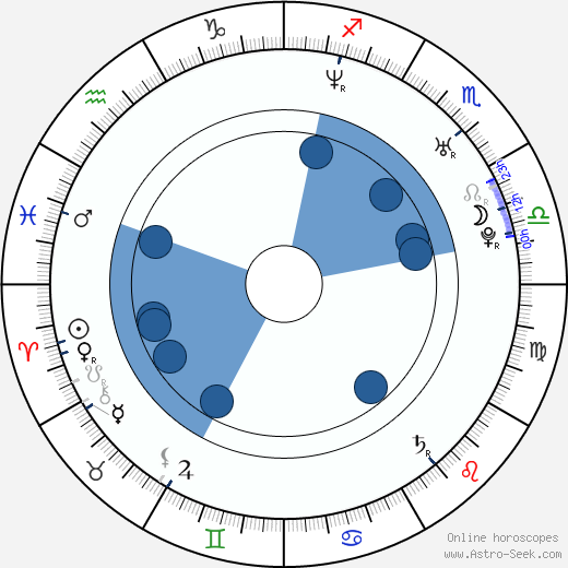 Laura Jansen wikipedia, horoscope, astrology, instagram