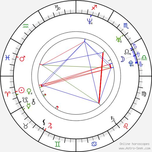 Laura Jansen день рождения гороскоп, Laura Jansen Натальная карта онлайн