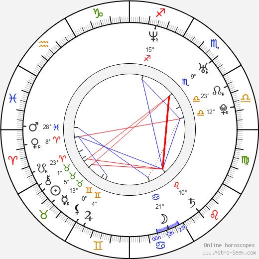 Linda Zilliacus birth chart, biography, wikipedia 2019, 2020