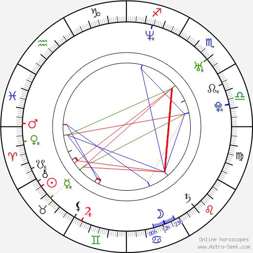 Linda Zilliacus astro natal birth chart, Linda Zilliacus horoscope, astrology
