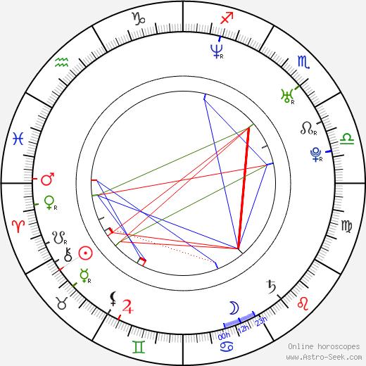 Manolo Cardona astro natal birth chart, Manolo Cardona horoscope, astrology