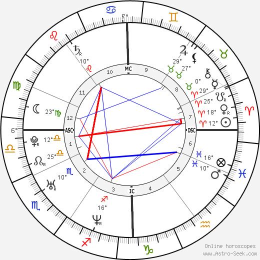 Marc Raquil birth chart, biography, wikipedia 2019, 2020