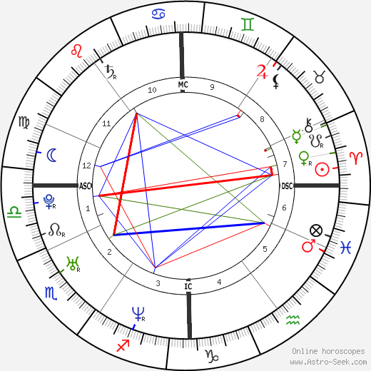 Marc Raquil birth chart, Marc Raquil astro natal horoscope, astrology
