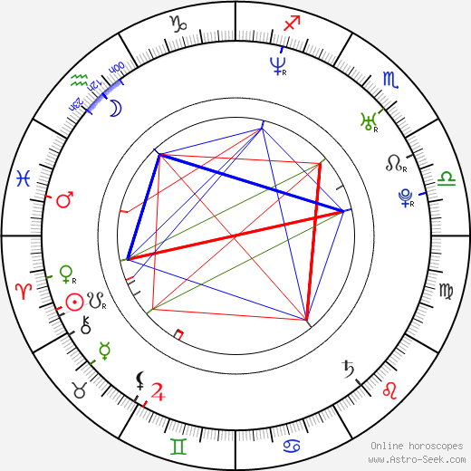 Marián Čekovský день рождения гороскоп, Marián Čekovský Натальная карта онлайн