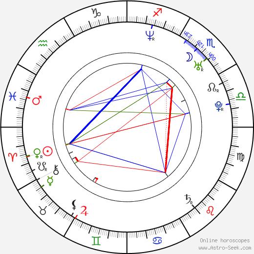 Markéta Harasimová tema natale, oroscopo, Markéta Harasimová oroscopi gratuiti, astrologia