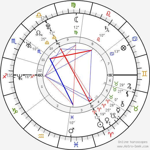 Michael Fassbender birth chart, biography, wikipedia 2019, 2020