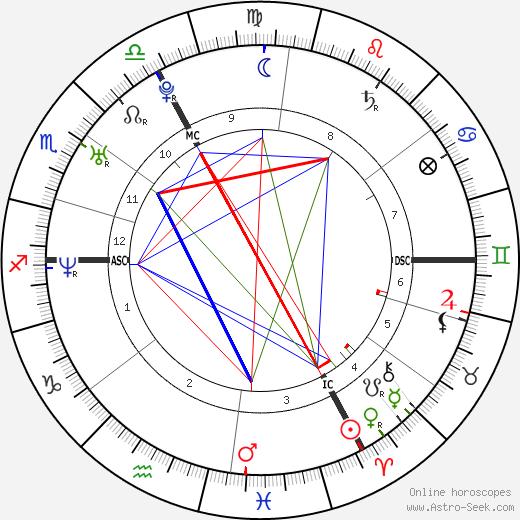 Michael Fassbender astro natal birth chart, Michael Fassbender horoscope, astrology