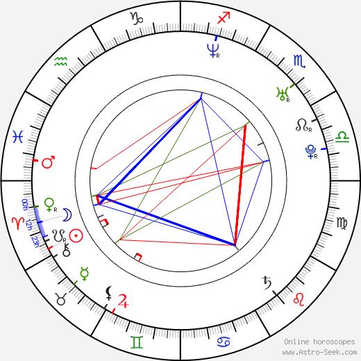 Michal Jagelka день рождения гороскоп, Michal Jagelka Натальная карта онлайн