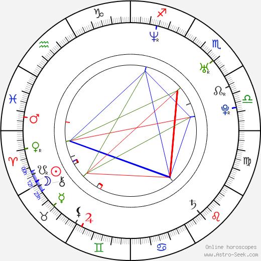 Nataša Gáčová tema natale, oroscopo, Nataša Gáčová oroscopi gratuiti, astrologia
