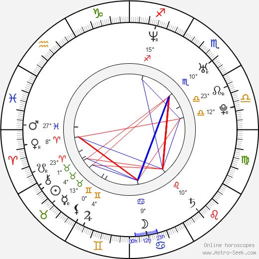 Nicolas Cazalé birth chart, biography, wikipedia 2019, 2020