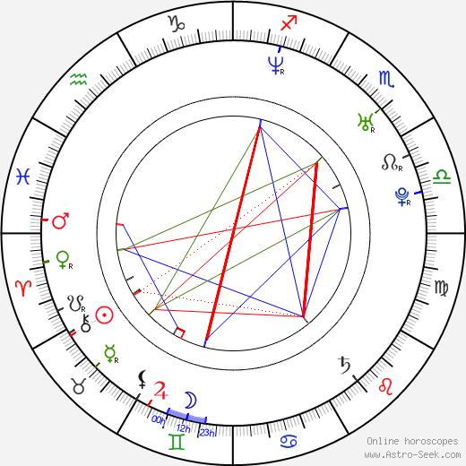 Павел Хуравый Pavel Churavý день рождения гороскоп, Pavel Churavý Натальная карта онлайн