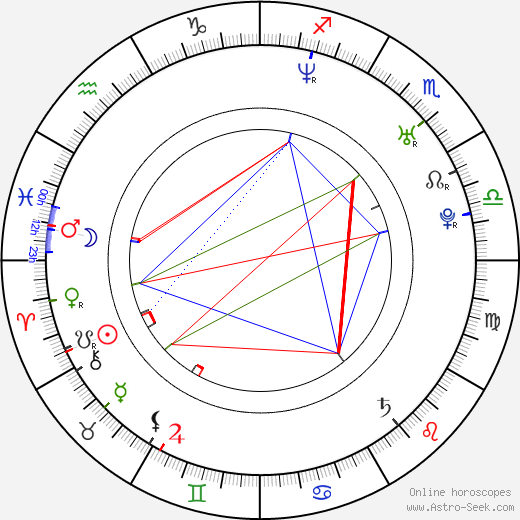 Pavel Kubina astro natal birth chart, Pavel Kubina horoscope, astrology