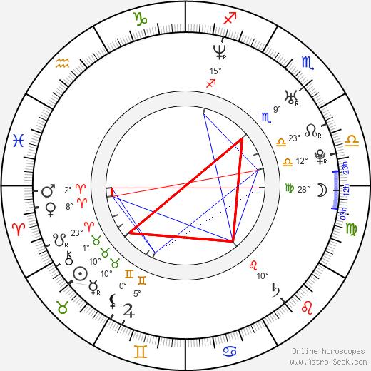 Pell James birth chart, biography, wikipedia 2017, 2018