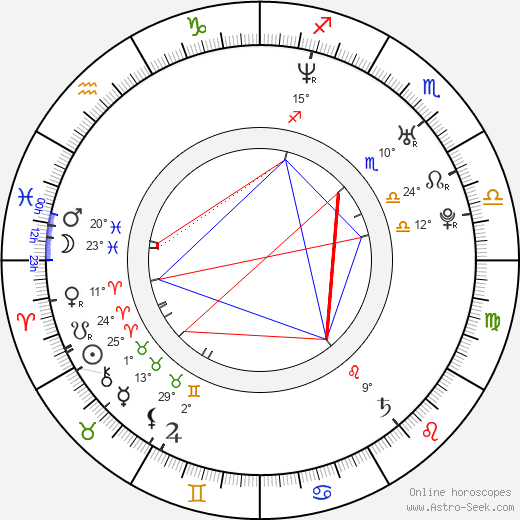 Romina Gaetani birth chart, biography, wikipedia 2019, 2020