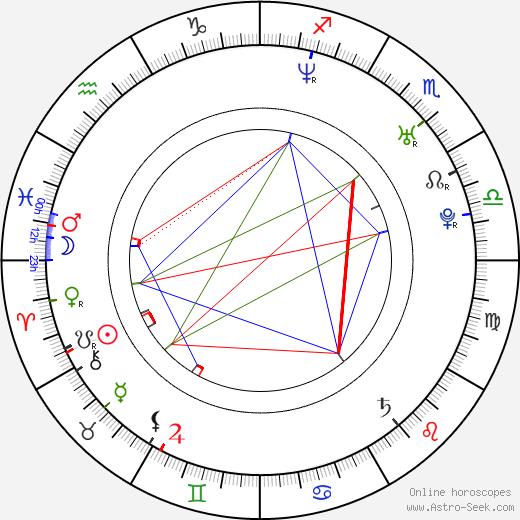 Romina Gaetani astro natal birth chart, Romina Gaetani horoscope, astrology