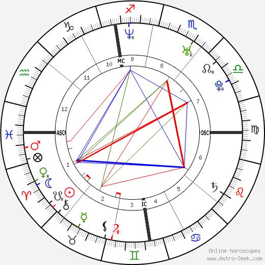 Ruben Dinas Murray tema natale, oroscopo, Ruben Dinas Murray oroscopi gratuiti, astrologia