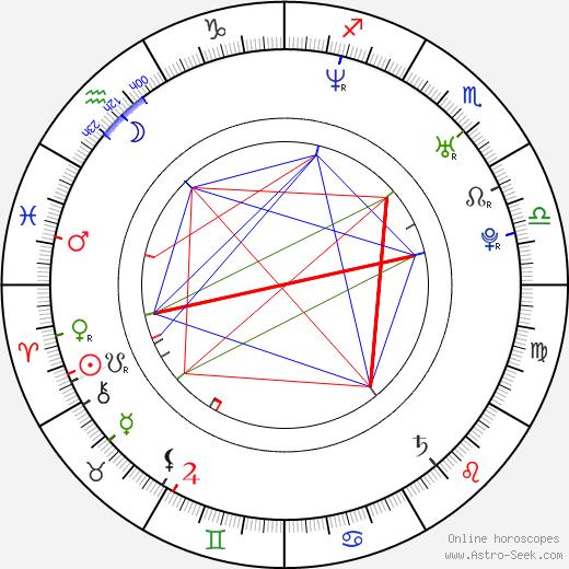 Ruth Vega Fernandez день рождения гороскоп, Ruth Vega Fernandez Натальная карта онлайн