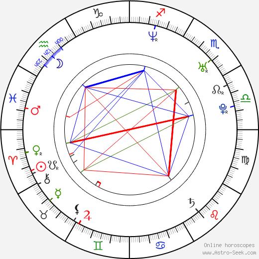 Saba Homayoon birth chart, Saba Homayoon astro natal horoscope, astrology