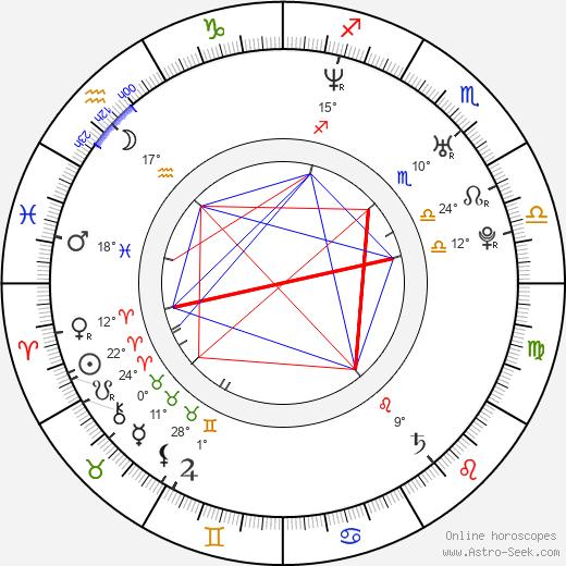 Sarah Jane Morris birth chart, biography, wikipedia 2019, 2020