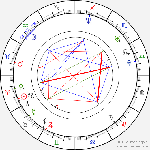 Sarah Jane Morris день рождения гороскоп, Sarah Jane Morris Натальная карта онлайн