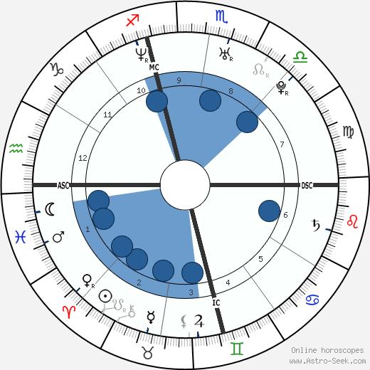 Sarah Michelle Gellar wikipedia, horoscope, astrology, instagram