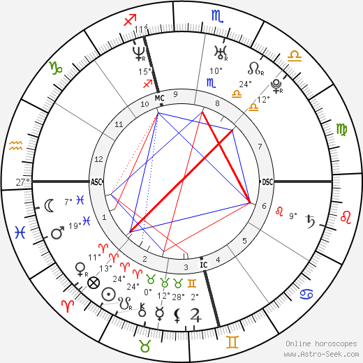Sarah Michelle Gellar birth chart, biography, wikipedia 2019, 2020