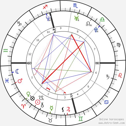 Sarah Michelle Gellar astro natal birth chart, Sarah Michelle Gellar horoscope, astrology