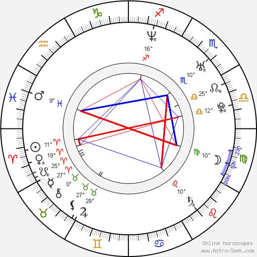Shea Wageman birth chart, biography, wikipedia 2019, 2020