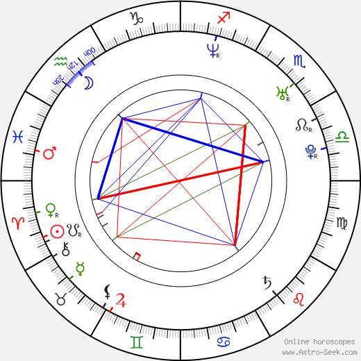 Sven Schuhmacher birth chart, Sven Schuhmacher astro natal horoscope, astrology