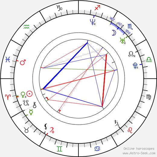 Teddy Sears tema natale, oroscopo, Teddy Sears oroscopi gratuiti, astrologia