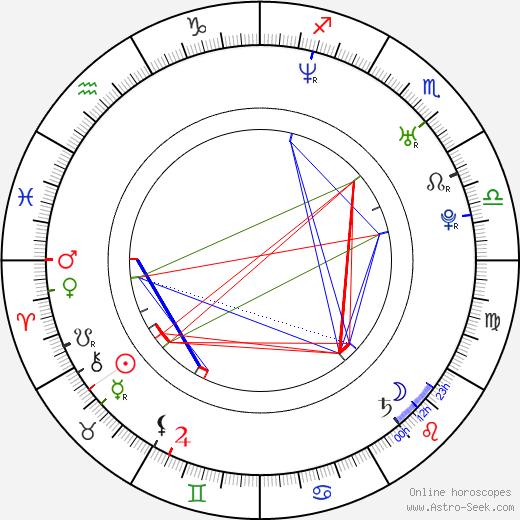 Tereza Slouková день рождения гороскоп, Tereza Slouková Натальная карта онлайн