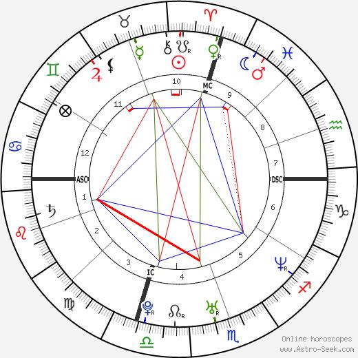 Theresa Andrews tema natale, oroscopo, Theresa Andrews oroscopi gratuiti, astrologia