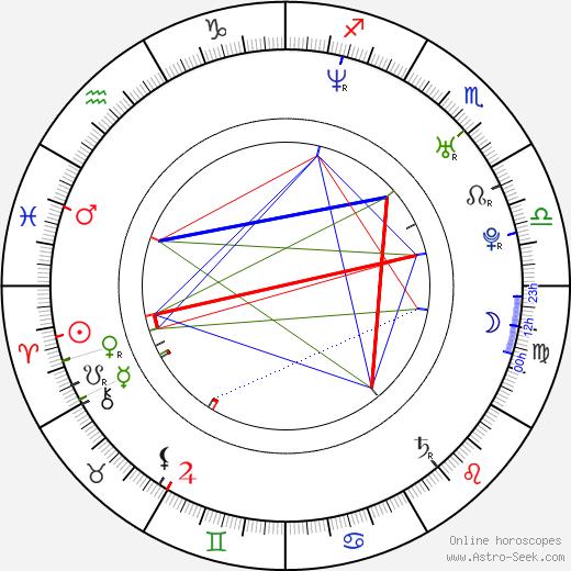 Tim Fornara astro natal birth chart, Tim Fornara horoscope, astrology