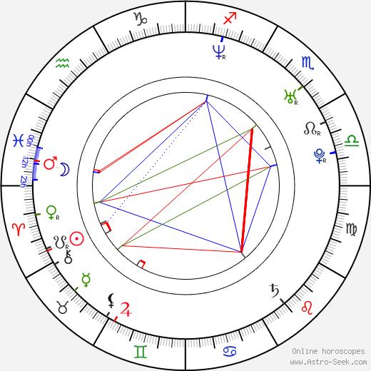 Tomáš Zilvar день рождения гороскоп, Tomáš Zilvar Натальная карта онлайн