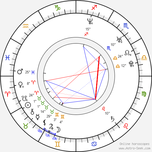 Tomasz Kot birth chart, biography, wikipedia 2018, 2019