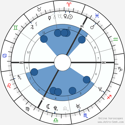 Véronique de Kock wikipedia, horoscope, astrology, instagram