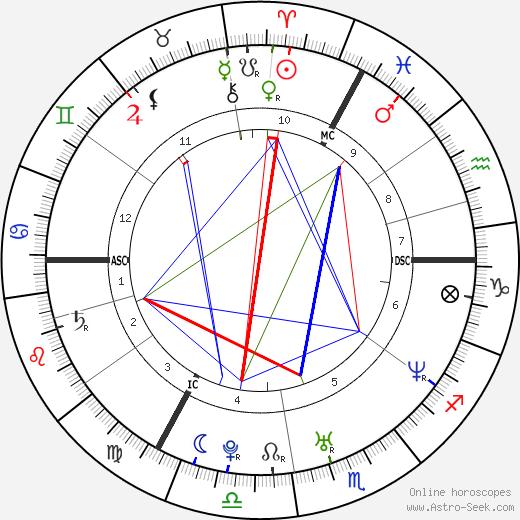 Véronique de Kock tema natale, oroscopo, Véronique de Kock oroscopi gratuiti, astrologia