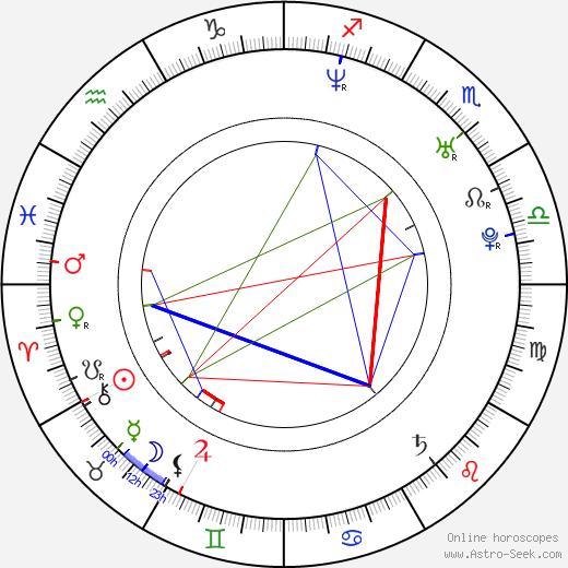 Yuliya Mayarchuk astro natal birth chart, Yuliya Mayarchuk horoscope, astrology