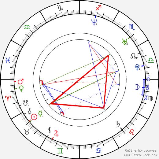 Yun Na день рождения гороскоп, Yun Na Натальная карта онлайн